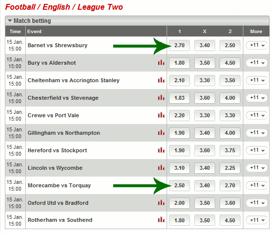 Ladbrokes Kurse - League Two