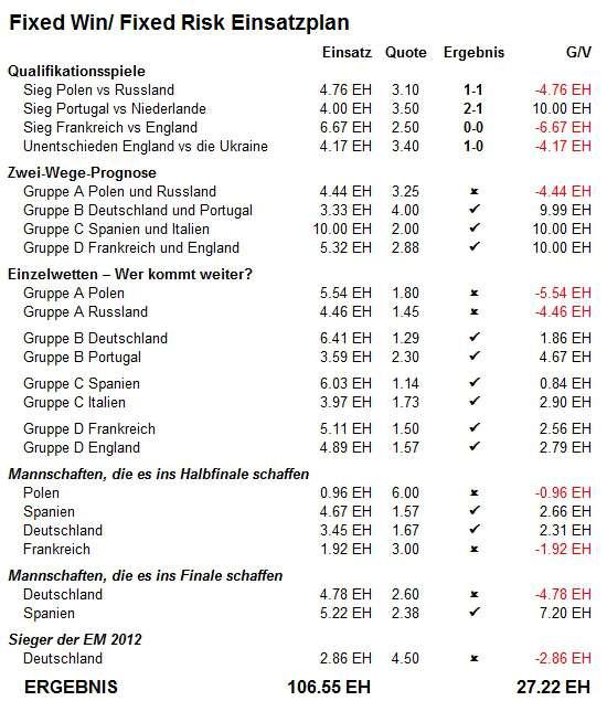 Fixed Win/ Fixed Risk Einsatzplan - Euro 2012 Simulation