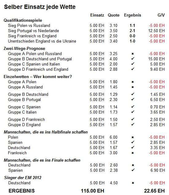 Fixed Stake / selber Einsatz Einsatzplan - Euro 2012 Simulation