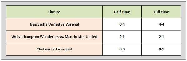 English Premier League - Unerwartete Spielergebnisse 5.2.2011