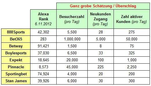 Buchmacher Schaetzung Besucher+Business