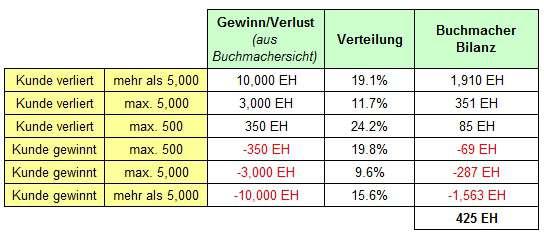 Schätzung Gewinn/Verlust Buchmacher