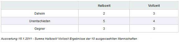 Auswertung 15.1.2011 - Summe Halbzeit/Vollzeit Ergebnisse 10 ausgewählte Mannschaften