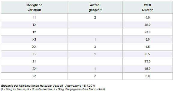 Ergebnis der Kombinationen Halbzeit/Vollzeit Auswertung - 15.1.2011