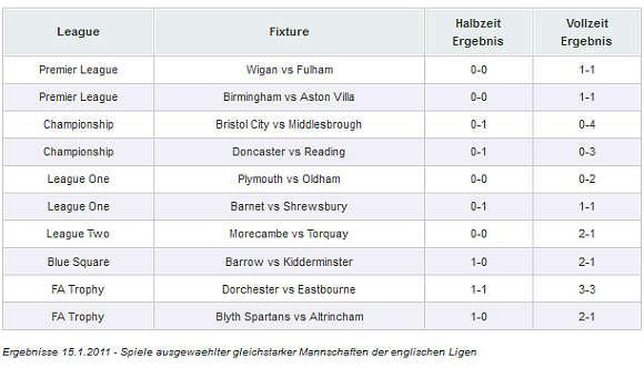 Ergebnisse 15.1.2011 - Spiele ausgewählter gleichstarker Mannschaften der englischen Ligas