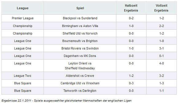 Ergebnisse 22.1.2011 - Spiele ausgewählter gleichstarker Mannschaften englischer Ligas