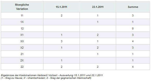 Ergebnisse der Kombinationen Halbzeit/Vollzeit Auswertung - 15.1.2011 und 22.1.2011