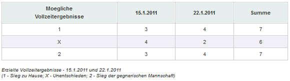 Erzielte Vollzeitergebnisse - 15.1.2011 und 22.1.2011
