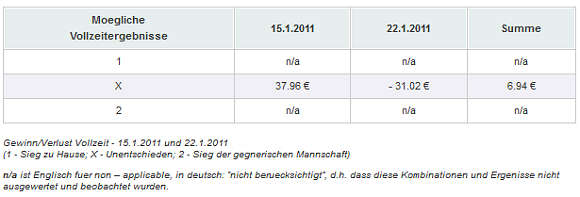 Gewinn/Verlust Vollzeit - 15.1.2011 und 22.1.2011