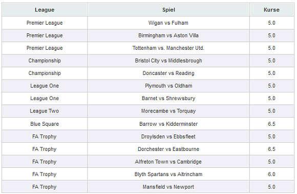 Wettquoten Unentschieden Heimsieg 14 Spiele
