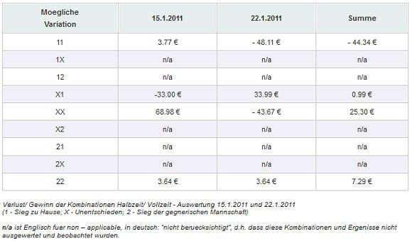Verlust/Gewinn der Kombinationen Halbzeit/Vollzeit Auswertung - 15.1.2011 und 22.1.2011