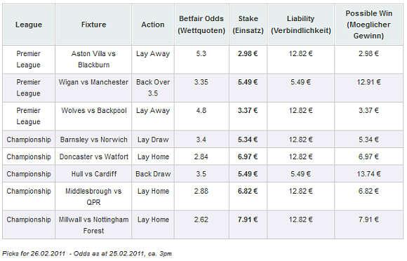 Picks Premier League und Championship - 26.02.2011