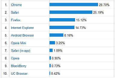 Google Analytics - Browser Nutzung 25.07.2013 bis 25.10.2013 (3 Monate)