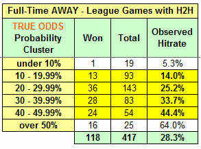 Full-Time AWAY - League Games with H2H history - true odds cluster