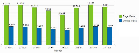 Soccerwidow + Fussballwitwe Besucherzahlen: 21.10. bis 28.10.2014
