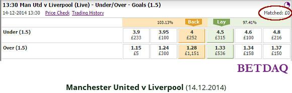 EPL - Man Utd v Liverpool - OU 1.5 odds 14.12.2014 - Betdaq