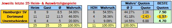 Heim-Auswärts-Unentschieden Quoten für das Spiel Hamburger SV gegen Dortmund am 07.03.2015