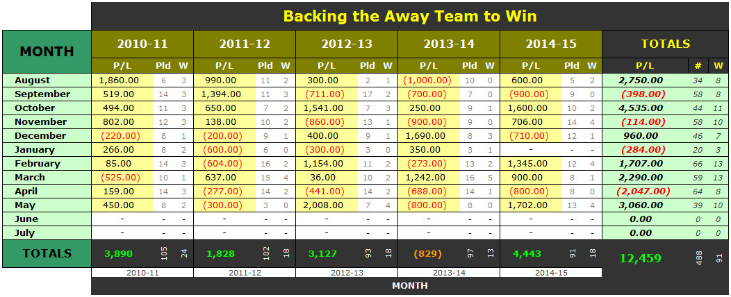 BL1 Betting on Away Win - 2010-11 to 2014-15 - by month