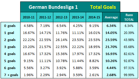 BL1 2010-11 bis 2014-15 - goal distribution in percent