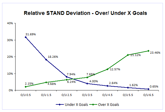 BL1 - Standard Deviation OU Goals Graph