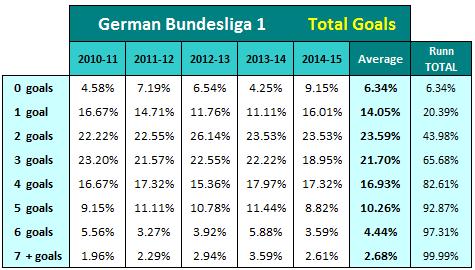 Verteilung Bundesliga Tore in Prozent 2010-11 bis 2014-15
