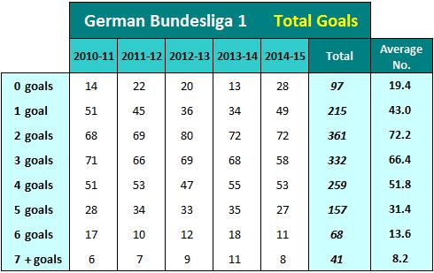 Ausgezählte Bundesliga Tore 2010-11 bis 2014-15