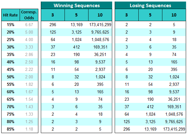 Winning & Losing Sequences Calculations