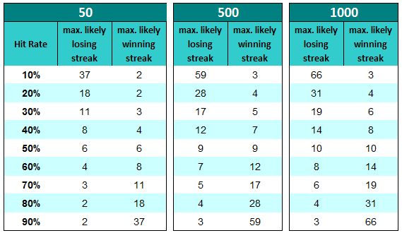 Winning & Losing Streaks Table