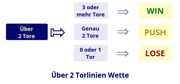 Über 2 Torlinien Wette Illustration