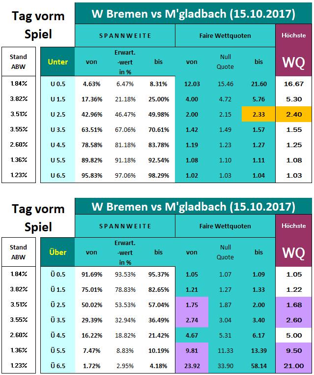 Wettquoten Kalk W Bremen vs M'gladbach - ind Verteilungen + Spannweiten - Tag vorm Spiel