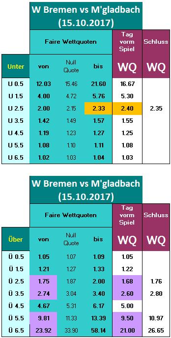 W Bremen vs M'gladbach - 15.10.2017 - Vergleich Quoten Tag vorm Spiel und Anpfiff