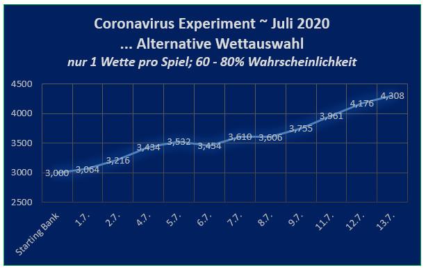 Bank nach 11 Tagen - Coronavirus Experiment Fussballwitwe - Version 1