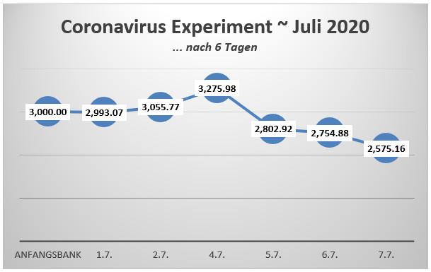 Bank nach 6 Tagen Coronoa Virus Experiment