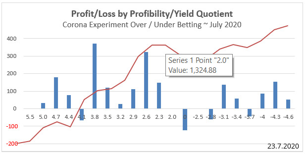 Graph - 18 Runden - Corona Experiment Profitability/Yield Quotient