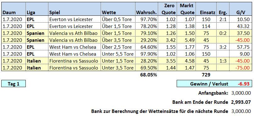 Over Under Wetten 1. Juli 2020 Picks & Ergebnisse Fussballwitwe