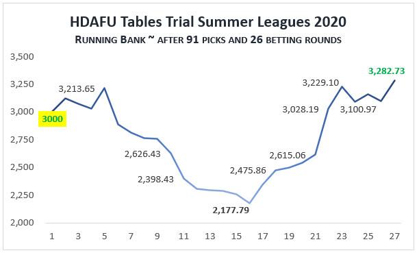Grafik laufende Bank: HDAFU Trial Sommerliga 2020