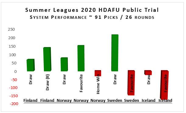 Grafik Gewinn+Verlust HDAFU Versuch Sommerligen 2020