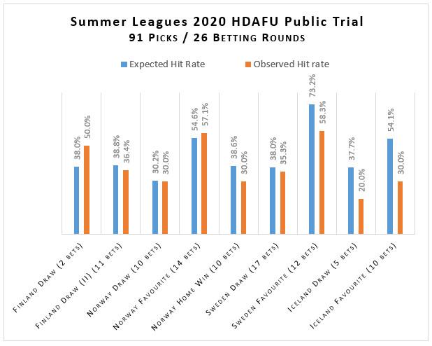 Grafik Trefferquoten HDAFU Versuch Sommerligen 2020