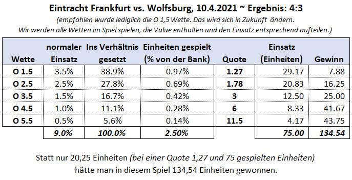 Beispiel Einsatzplan Ein Frankfurt vs Wolfsburg 10.4.2021