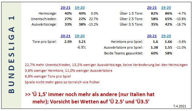Bundesliga Fussball stats 2019-20 bis 2020-21
