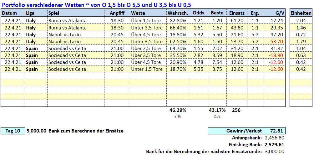 10.Tag: 22.4.2021 ~ O/U Picks & Ergebnisse Fußballwitwe