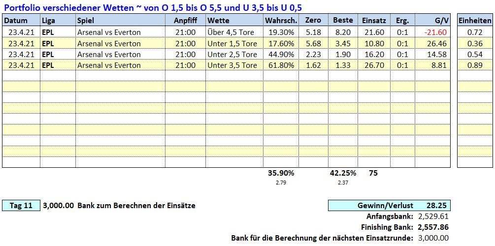 11.Tag: 23.4.2021 ~ O/U Picks & Ergebnisse Fußballwitwe