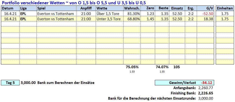 5.Tag: 16.4.2021 ~ O/U Picks & Ergebnisse Fußballwitwe