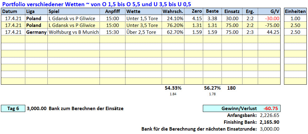 6.Tag: 17.4.2021 ~ O/U Picks & Ergebnisse Fußballwitwe