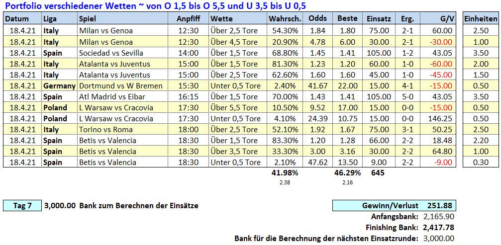 7.Tag: 18.4.2021 ~ O/U Picks & Ergebnisse Fußballwitwe