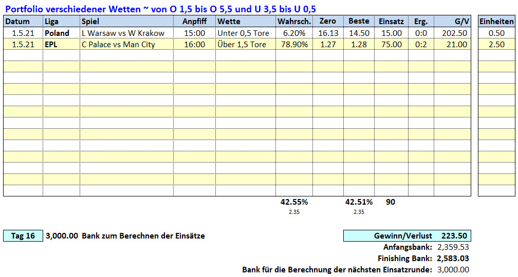 16.Tag: 1.5.2021 ~ O/U Picks & Ergebnisse Fußballwitwe